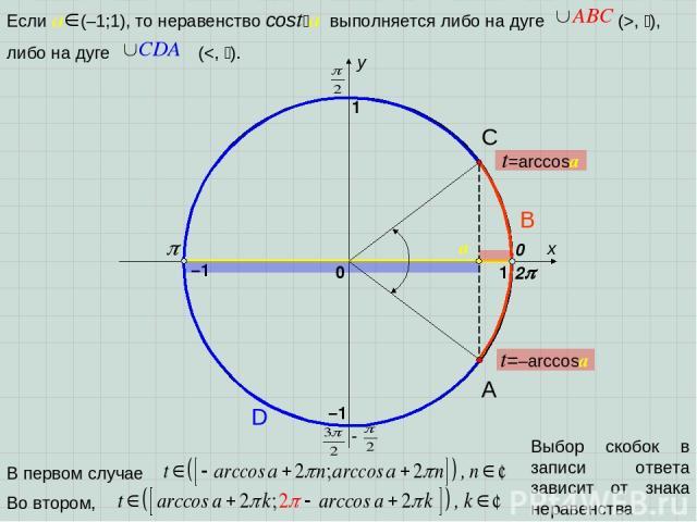x y 0 1 1 –1 –1 2 A D B C Выбор скобок в записи ответа зависит от знака неравенства 0 t=arccosa t=–arccosa a