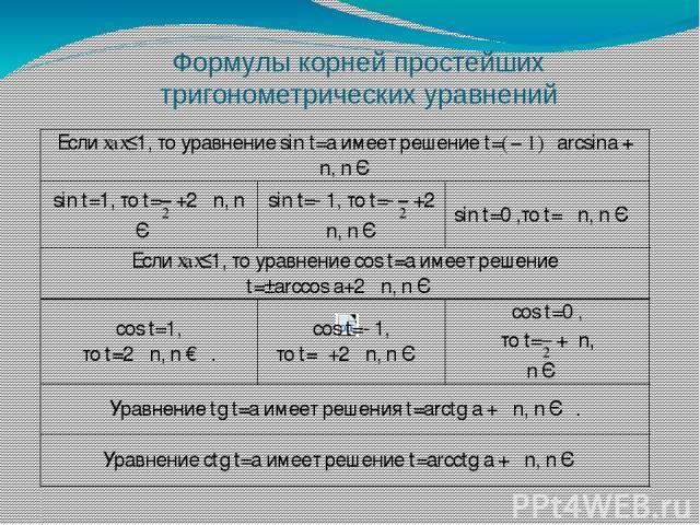 Ответ : Уравнение уже имеет простейший вид Это частный вид уравнения cos t=a a=0 Примеры уравнений.