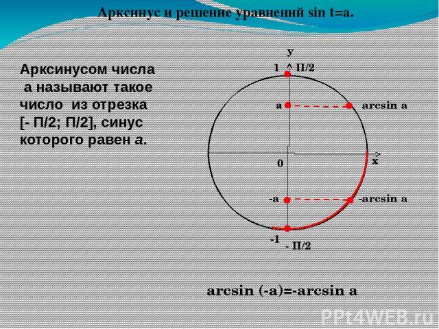 Арктангенсом числа а называют такое число из интервала (-П/2;П/2), тангенс которого равен а arctg a а П/2 - П/2 arctg (-a)=-arctg a -а -arctg a Арктангенс и решение уравнений tg t=a. у х 0 1 -1