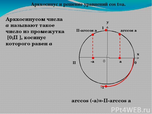 у х 0 1 П 0 Арккотангенсом числа а называют такое число из интервала (0;П), котангенс которого равен а -а arcctg a arcctg (-a)=П-arcсtg a а П-arcctg a Арккотангенс и решение уравнений сtg t=a.