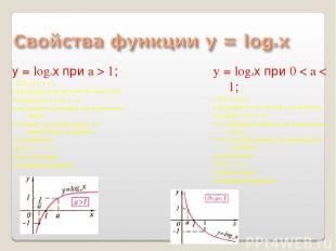 у = logaх при a > 1; 1.D(f) = (0; + ∞); 2.не является ни четной, ни нечетной; 3.