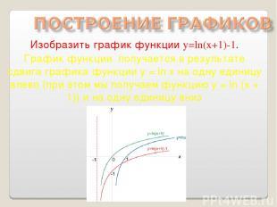 Изобразить график функции y=ln(x+1)-1. График функции получается в результате сд