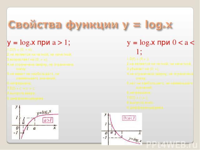у = logaх при a > 1; 1.D(f) = (0; + ∞); 2.не является ни четной, ни нечетной; 3.возрастает на (0; + ∞); 4.не ограничена сверху, не ограничена снизу; 5.не имеет ни наибольшего, ни наименьшего значений; 6.непрерывна; 7.E(f) = (- ∞;+ ∞ ); 8.выпукла вве…