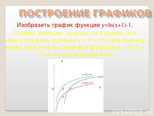 Изобразить график функции y=ln(x+1)-1. График функции получается в результате сдвига графика функции y = ln x на одну единицу влево (при этом мы получаем функцию y = ln (x + 1)) и на одну единицу вниз