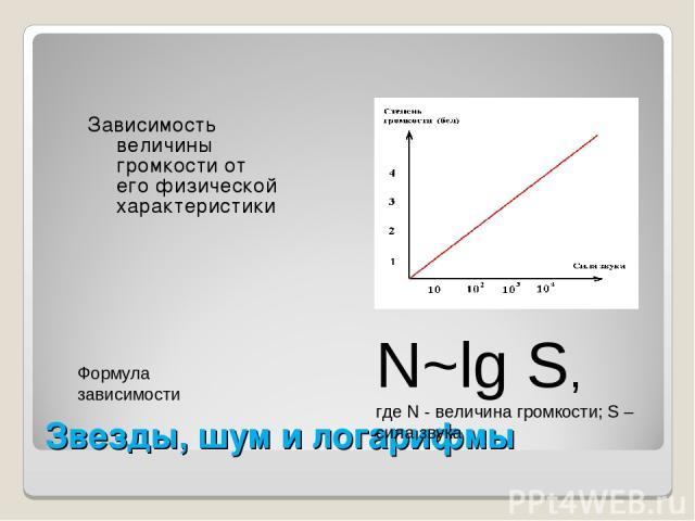 Звезды, шум и логарифмы Зависимость величины громкости от его физической характеристики Формула зависимости N~lg S, где N - величина громкости; S – сила звука