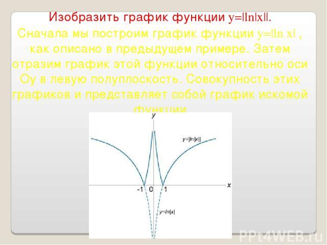 Изобразить график функции y=|ln|x||. Сначала мы построим график функции y=|ln x| , как описано в предыдущем примере. Затем отразим график этой функции относительно оси Оy в левую полуплоскость. Совокупность этих графиков и представляет собой график …