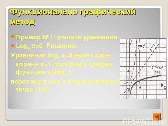 Функционально графический метод Пример №1: решите уравнение Log5 x=0 Решение: Уравнение log5 x=0 имеет один корень x=1,поскольку график функции y=log5 x пересекает ось х в единственной точке (1;0).