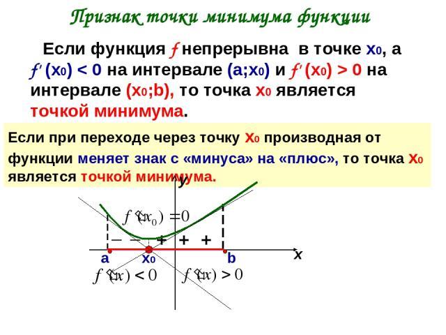 Признак точки минимума функции Если функция f непрерывна в точке х0, а f' (х0) < 0 на интервале (а;х0) и f' (х0) > 0 на интервале (х0;b), то точка х0 является точкой минимума. Если при переходе через точку х0 производная от функции меняет знак с «ми…
