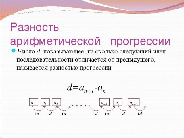 Разность арифметической прогрессии Число d, показывающее, на сколько следующий член последовательности отличается от предыдущего, называется разностью прогрессии. d=an+1-an