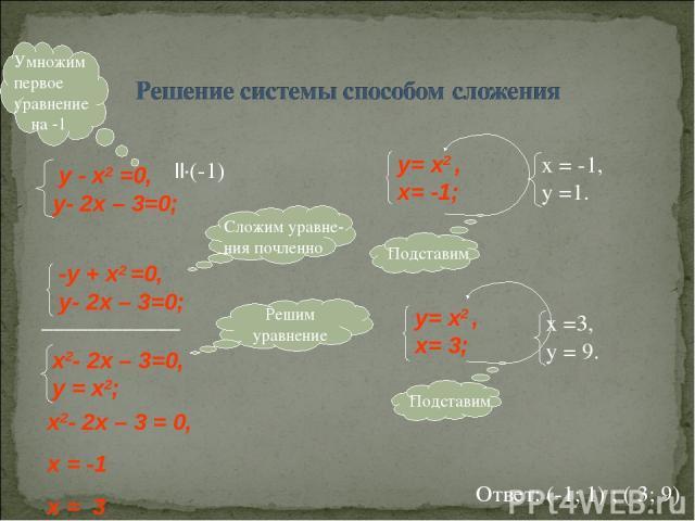 ____________ -у + x2 =0, у- 2x – 3=0; ||·(-1) Ответ: (-1; 1) ; ( 3; 9) х2- 2x – 3 = 0, х = -1 х = 3