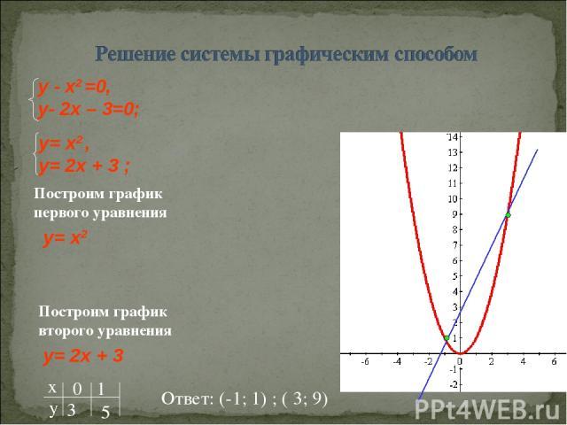 Построим график первого уравнения y= x2 Построим график второго уравнения y= 2x + 3 Ответ: (-1; 1) ; ( 3; 9)