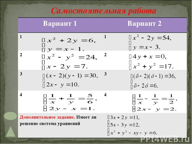 Самостоятельная работа Вариант 1 Вариант 2 1 1 2 2 3 3 4 4 Дополнительное задание. Имеет ли решение система уравнений