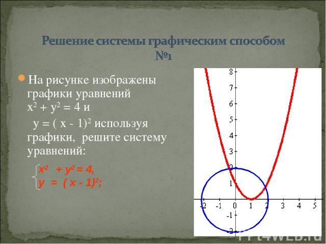 На рисунке изображены графики уравнений х2 + у2 = 4 и у = ( х - 1)2 используя графики, решите систему уравнений: