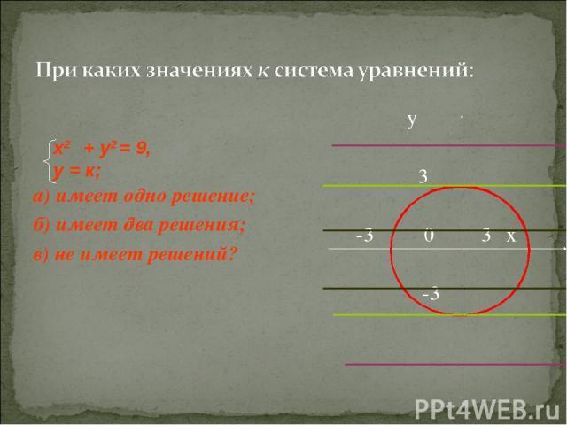 а) имеет одно решение; б) имеет два решения; в) не имеет решений? у 3 -3 0 3 х -3