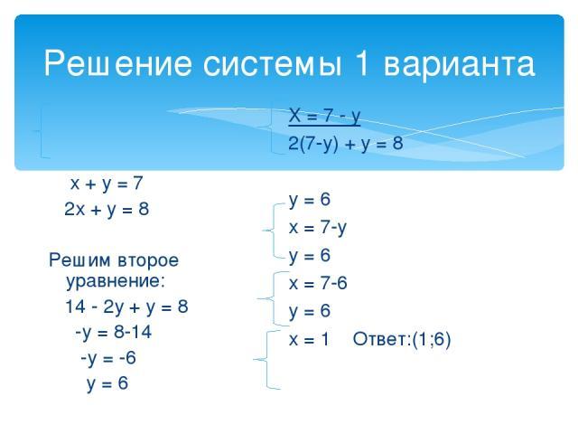 Решение системы 1 варианта х + у = 7 2х + у = 8 Решим второе уравнение: 14 - 2у + у = 8 -у = 8-14 -у = -6 у = 6 Х = 7 - у 2(7-у) + у = 8 у = 6 х = 7-у у = 6 х = 7-6 у = 6 х = 1 Ответ:(1;6)