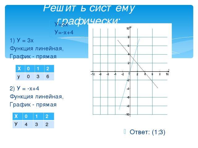 Решить систему графически: У=3х У=-х+4 1) У = 3х Функция линейная, График - прямая 2) У = -х+4 Функция линейная, График - прямая Ответ: (1;3) Х 0 1 2 у 0 3 6 Х 0 1 2 У 4 3 2