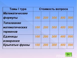 Темы I тура Стоимость вопроса Математические формулы 100 200 300 400 500 Толкова