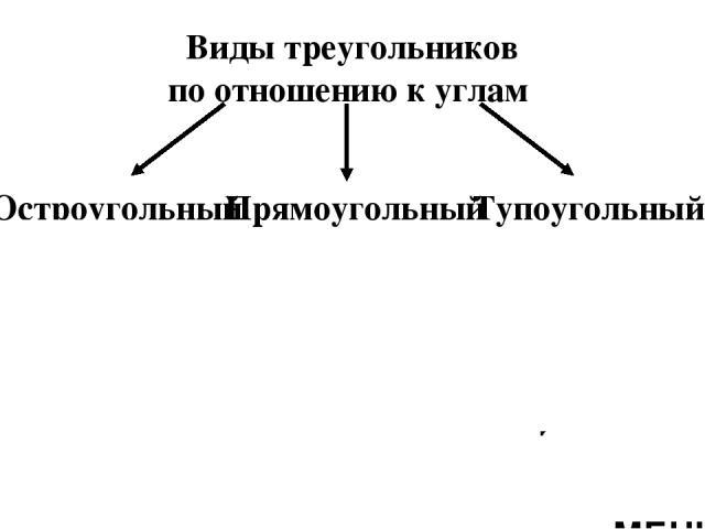Признаки равенства треугольников: Первый признак равенства треугольников Второй признак равенства треугольников Третий признак равенства треугольников МЕНЮ