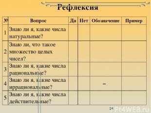 Рефлексия № Вопрос Да Нет Обозначение Пример 1 Знаю ли я, какие числа натуральны