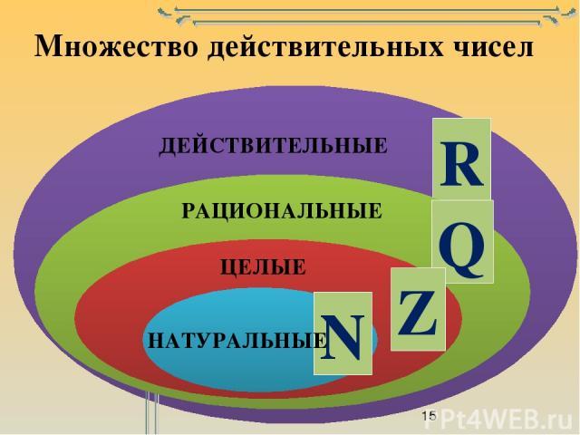 НАТУРАЛЬНЫЕ ЦЕЛЫЕ РАЦИОНАЛЬНЫЕ ДЕЙСТВИТЕЛЬНЫЕ Множество действительных чисел R Q Z N