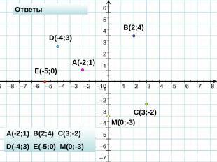 A(-2;1) B(2;4) C(3;-2) D(-4;3) E(-5;0) M(0;-3) Ответы A(-2;1) B(2;4) C(3;-2) D(-