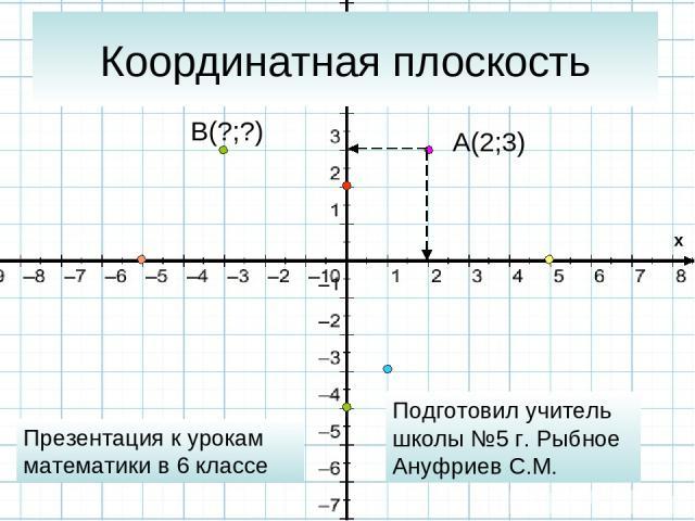 Координатная плоскость A(2;3) Подготовил учитель школы №5 г. Рыбное Ануфриев С.М. Презентация к урокам математики в 6 классе B(?;?) x