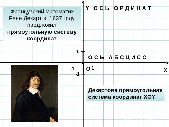 X Y O О С Ь А Б С Ц И С С О С Ь О Р Д И Н А Т 1 ед. 1 1 -1 -1 Французский математик Рене Декарт в 1637 году предложил прямоугольную систему координат Декартова прямоугольная система координат XOY