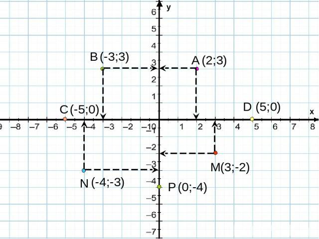 (2;3) (-3;3) (5;0) (-5;0) (3;-2) (-4;-3) (0;-4) x y A B C D M N P