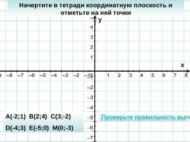Начертите в тетради координатную плоскость и отметьте на ней точки A(-2;1) B(2;4) C(3;-2) D(-4;3) E(-5;0) M(0;-3) Проверьте правильность выполнения x y