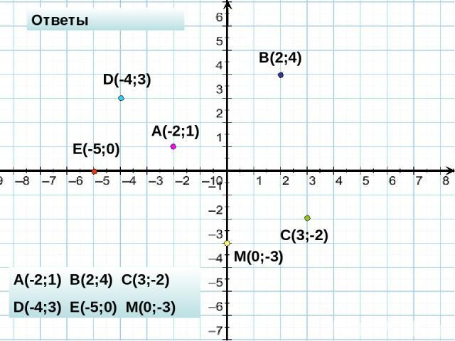 A(-2;1) B(2;4) C(3;-2) D(-4;3) E(-5;0) M(0;-3) Ответы A(-2;1) B(2;4) C(3;-2) D(-4;3) E(-5;0) M(0;-3)