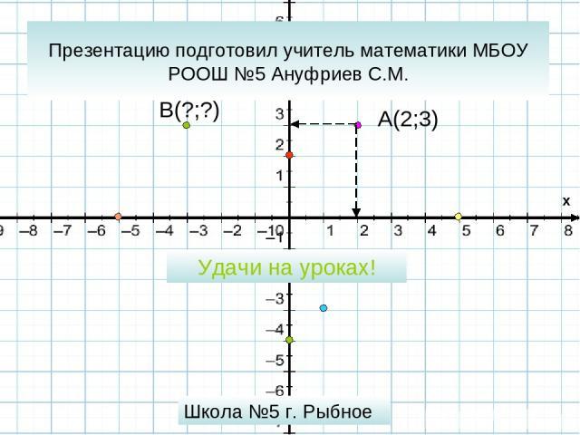 Презентацию подготовил учитель математики МБОУ РООШ №5 Ануфриев С.М. A(2;3) Школа №5 г. Рыбное Удачи на уроках! B(?;?) x