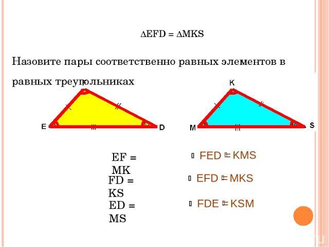 ∆EFD = ∆MKS Назовите пары соответственно равных элементов в равных треугольниках EF = MK FD = KS ED = MS FED = KMS EFD = MKS FDE = KSM