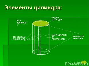 Элементы цилиндра: ОСНОВАНИЯ ЦИЛИНДРА ОБРАЗУЮЩИЕ ЦИЛИНДРА ОСЬ ЦИЛИНДРА РАДИУС ЦИ