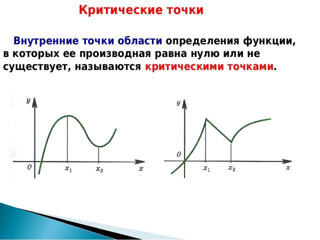 Внутренние точки области определения функции, в которых ее производная равна нулю или не существует, называются критическими точками. Критические точки