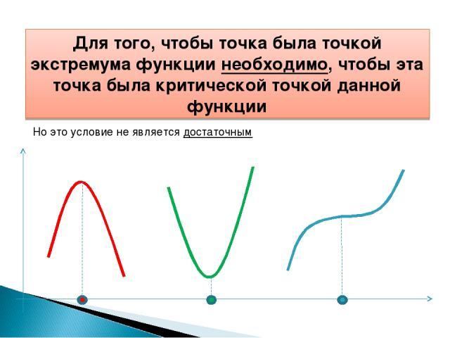 Для того, чтобы точка была точкой экстремума функции необходимо, чтобы эта точка была критической точкой данной функции Но это условие не является достаточным
