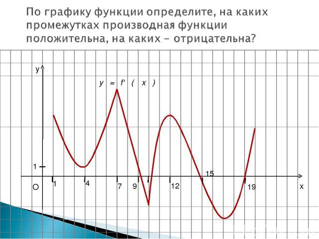 x y O 1 1 4 7 9 12 15 19 у = f' ( x )