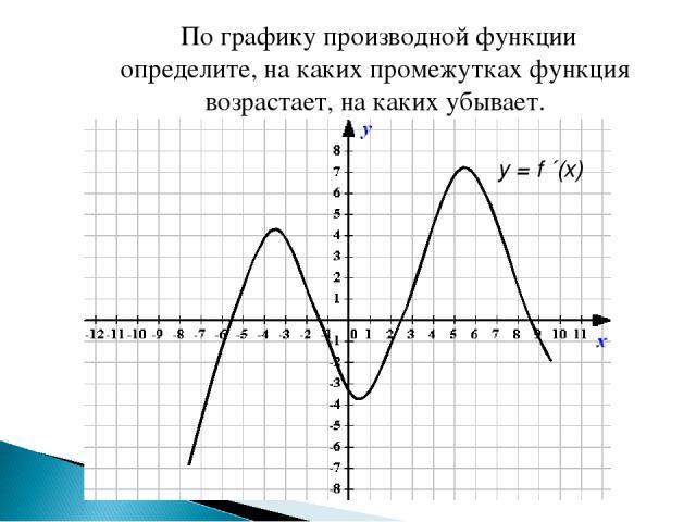 По графику производной функции определите, на каких промежутках функция возрастает, на каких убывает. y = f ´(х)