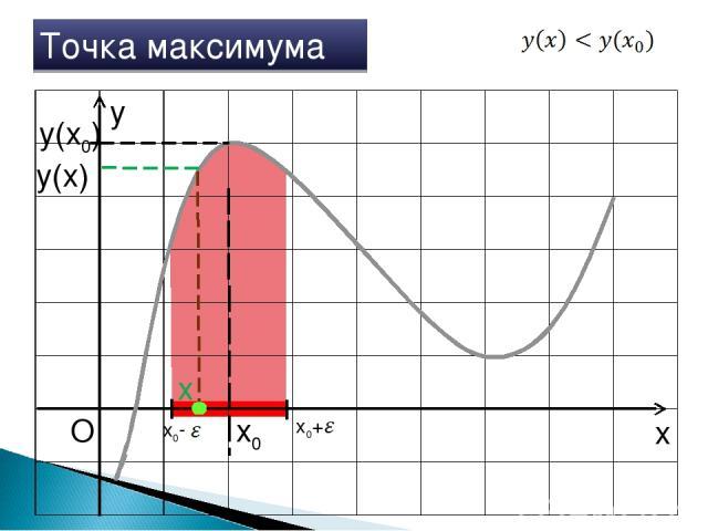x y O x0 Точка максимума x0+ x0- x y(x0) y(x)