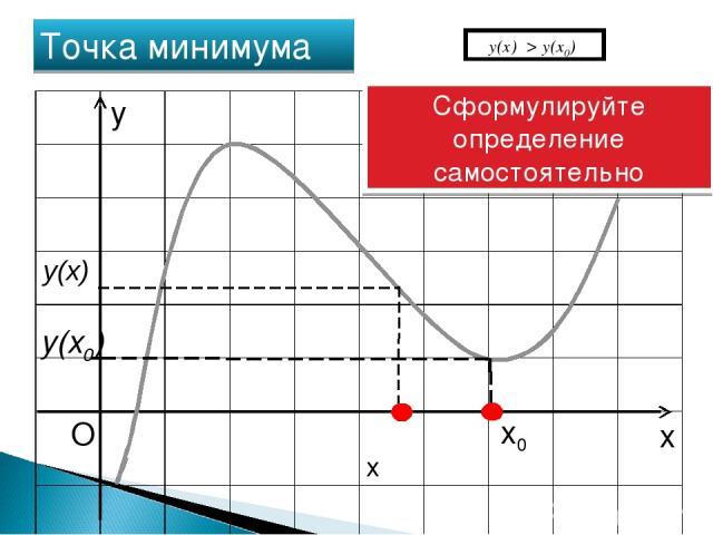 x O x0 Точка минимума y(x0) y Сформулируйте определение самостоятельно y(х) > y(x0) y(x) x