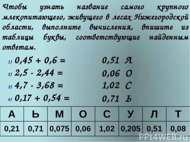 Чтобы узнать название самого крупного млекопитающего, живущего в лесах Нижегородской области, выполните вычисления, впишите из таблицы буквы, соответствующие найденным ответам. 0,45 + 0,6 = 2,5 - 2,44 = 4,7 - 3,68 = 0,17 + 0,54 = 0,51 Л 0,06 О 1,02 …