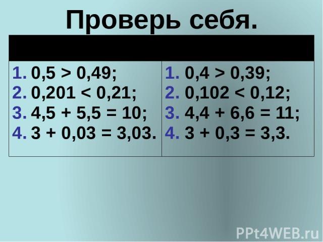 Проверь себя. ВариантI ВариантII 0,5 > 0,49; 0,201 < 0,21; 4,5 + 5,5 = 10; 3 + 0,03 = 3,03. 0,4 > 0,39; 0,102 < 0,12; 4,4 + 6,6 = 11; 3 + 0,3 = 3,3.
