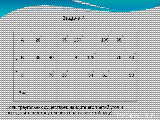 Задача 4 Если треугольник существует, найдите его третий угол и определите вид треугольника ( заполните таблицу). А 28 65 136 109 38 В 39 40 44 128 76 43 С 78 25 54 61 90 Вид