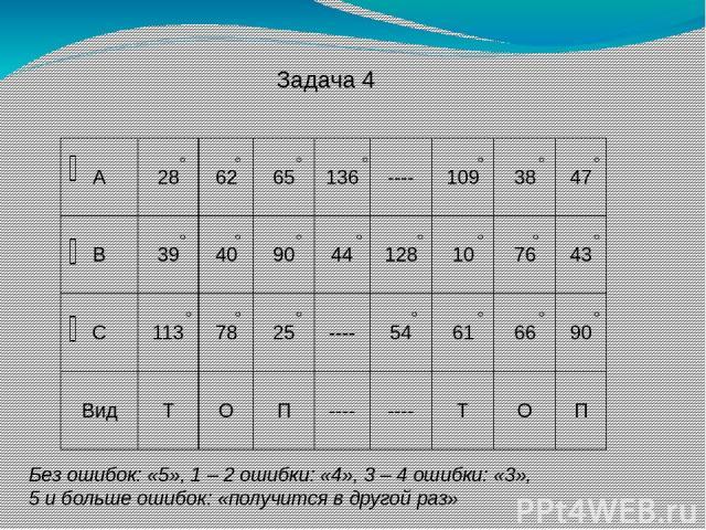 Задача 4 Без ошибок: «5», 1 – 2 ошибки: «4», 3 – 4 ошибки: «3», 5 и больше ошибок: «получится в другой раз» А 28 62 65 136 ---- 109 38 47 В 39 40 90 44 128 10 76 43 С 113 78 25 ---- 54 61 66 90 Вид Т О П ---- ---- Т О П