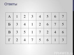 Ответы А 1 2 3 4 5 6 7 Б 3 4 1 2 6 7 5 В 3 5 1 7 2 4 6 Г 2 4 7 5 6 1 3