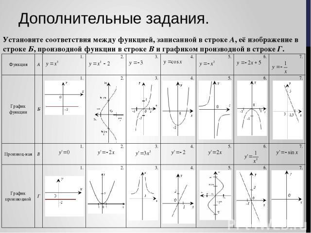 Дополнительные задания. Установите соответствия между функцией, записанной в строке А, её изображение в строке Б, производной функции в строке В и графиком производной в строке Г.