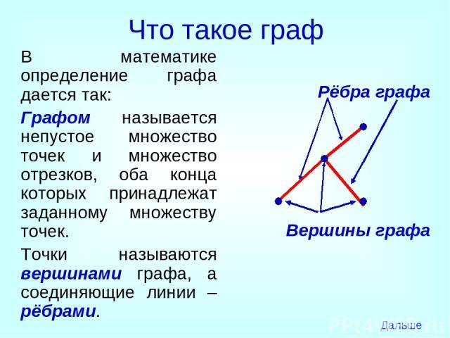Что такое граф В математике определение графа дается так: Графом называется непустое множество точек и множество отрезков, оба конца которых принадлежат заданному множеству точек. Точки называются вершинами графа, а соединяющие линии – рёбрами. Рёбр…