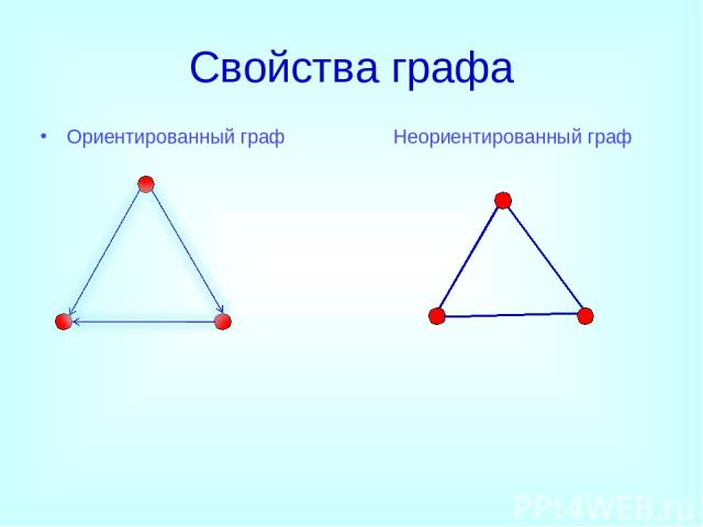 Свойства графа Ориентированный граф Неориентированный граф