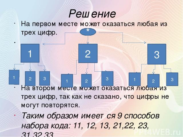 Решение На первом месте может оказаться любая из трех цифр. На втором месте может оказаться любая из трех цифр, так как не сказано, что цифры не могут повторятся. Таким образом имеется 9 способов набора кода: 11, 12, 13, 21,22, 23, 31,32,33. 1 2 3 1…