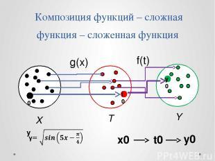 Композиция функций – сложная функция – сложенная функция g(x) f(t) T Y X x0 t0 у