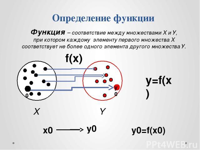 Определение функции f(x) y=f(x) Y X y0=f(x0) x0 y0 x0 у0 Функция – соответствие между множествами Х и У, при котором каждому элементу первого множества Х соответствует не более одного элемента другого множества У.